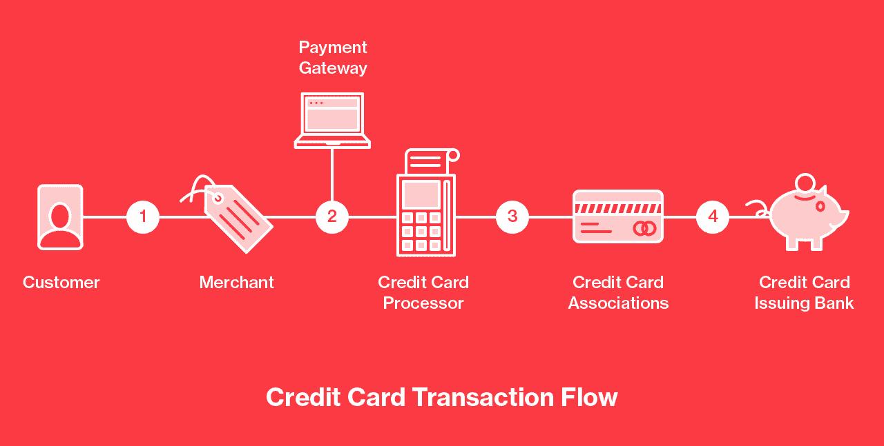 Credit Card Processing Diagram Pathwaypaymentscom