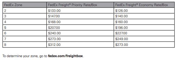 FedEx Options For eCommerce | Merchant Maverick
