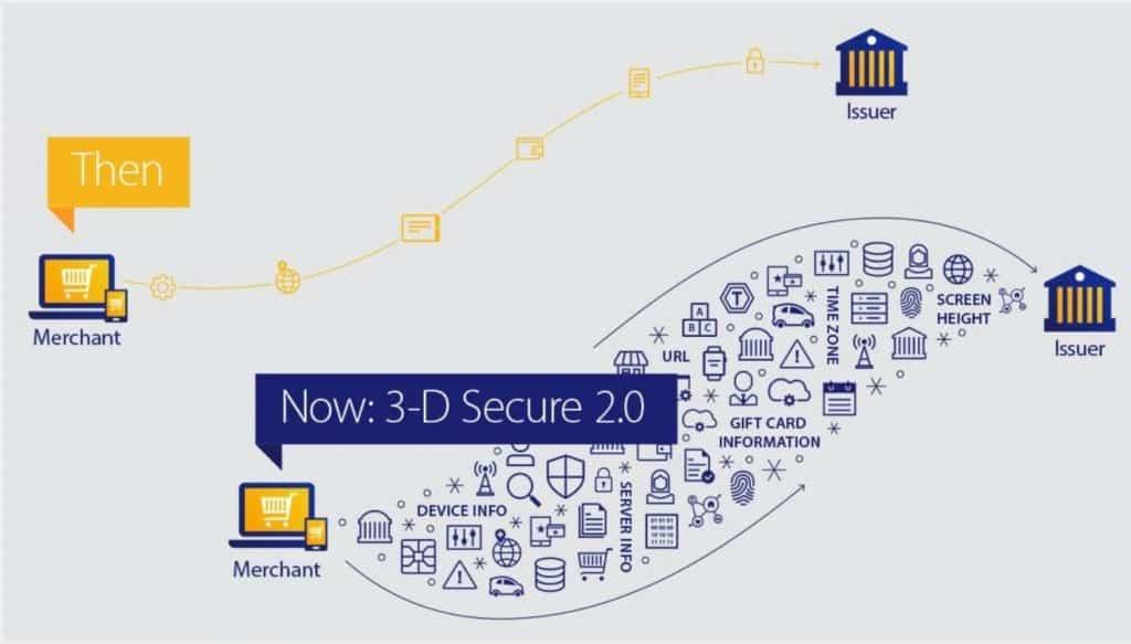 Различия первой и второй версий 3-D Secure