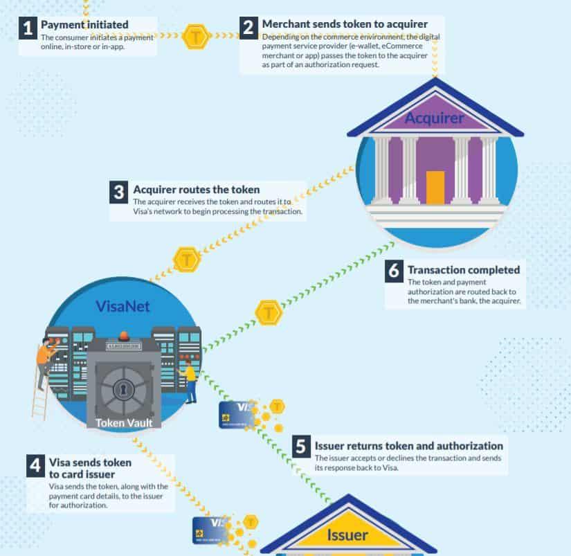 What Is Credit Card Tokenization? | Merchant Maverick