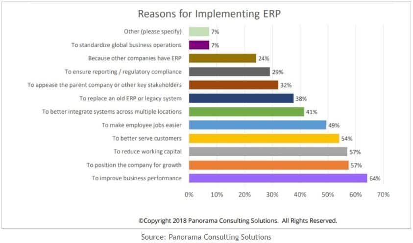 What Is ERP Software? | Merchant Maverick