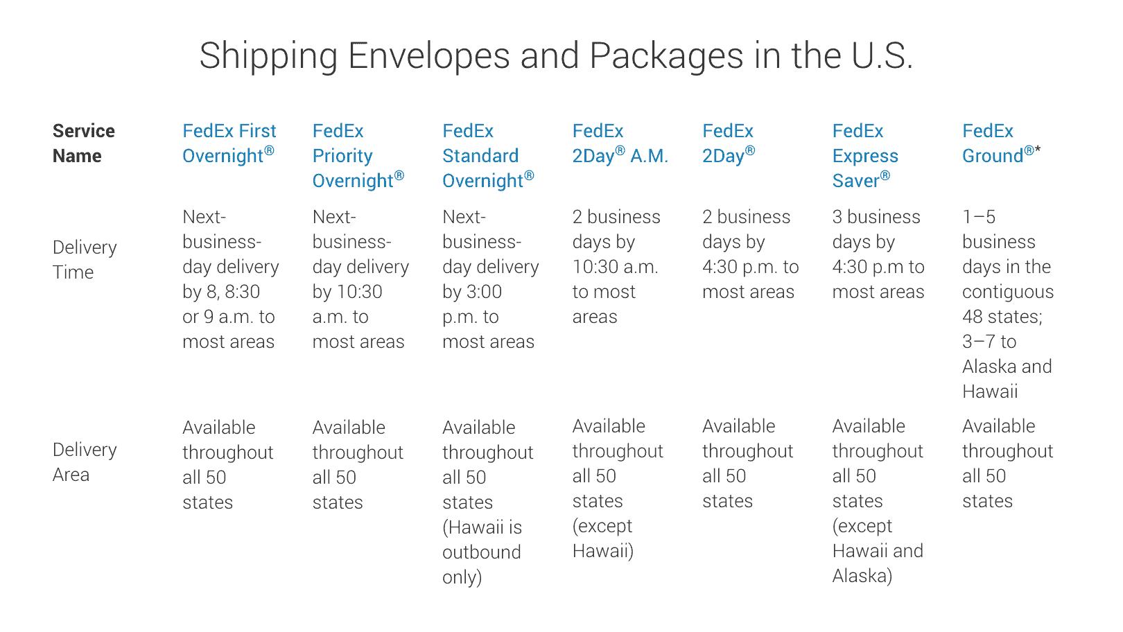 FedEx shipping information