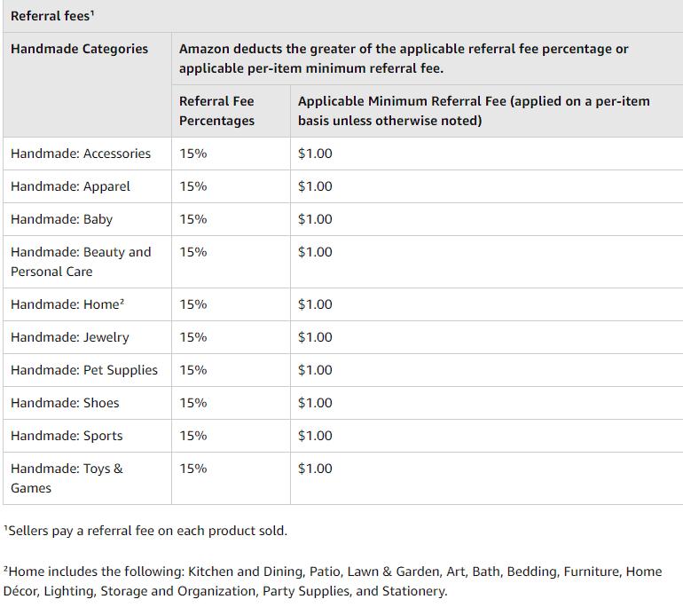 Screengrab of Amazon Handmade fees
