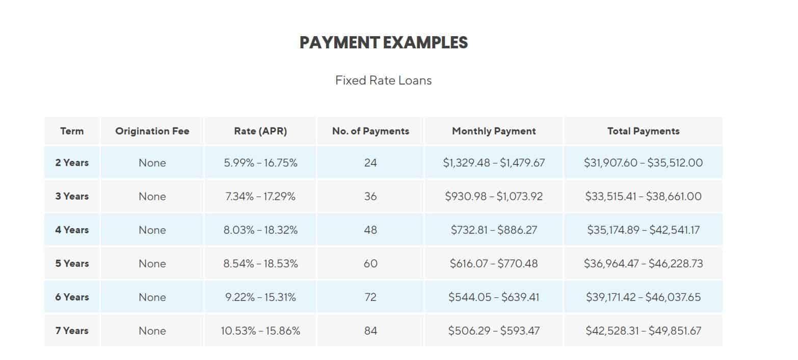 SoFi Loan Rates