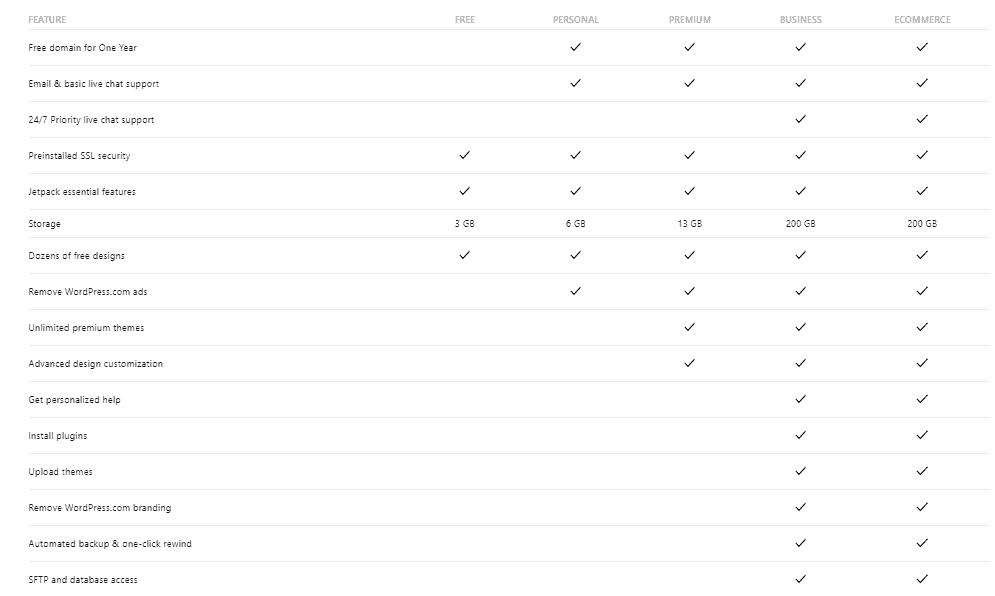Screengrab showing how to choose a WordPress plan to set up your WordPress website